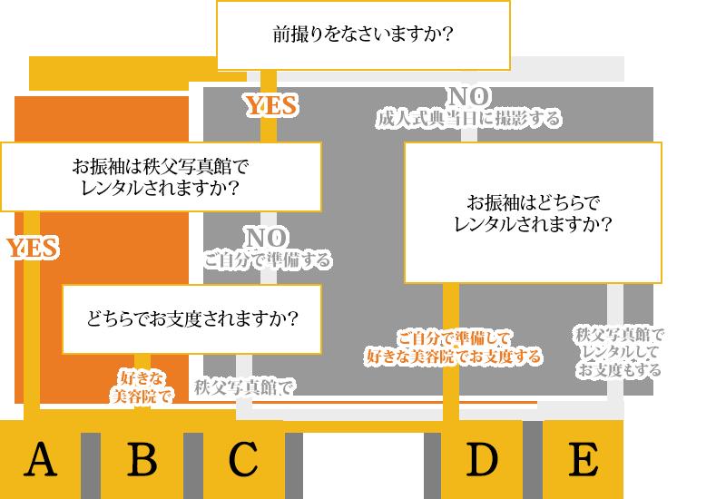 【フロー図】撮影プランの選択